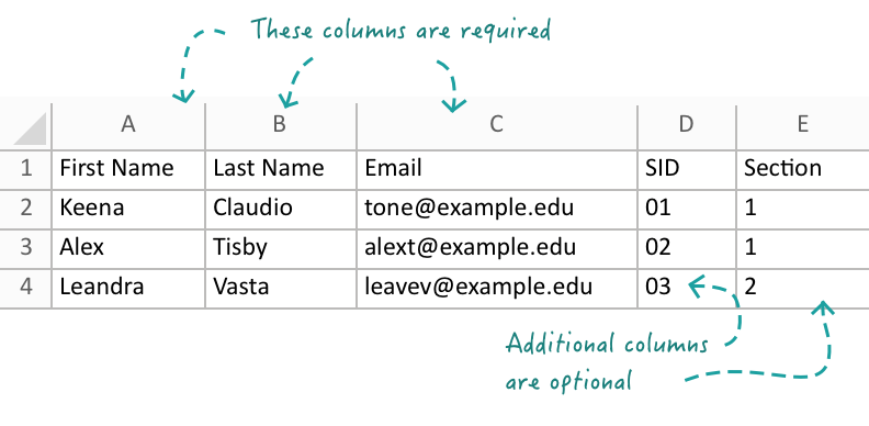 Sample roster, showing required columns (name and email) and optional columns